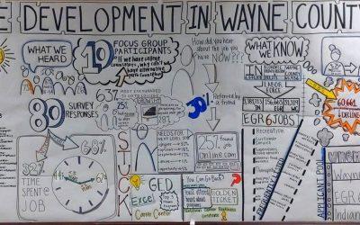 Prioritizing Workforce Development
